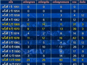 ย้อนปูมหลังสถิติทีมชาติไทยในเวทีเอเชียน เกมส์